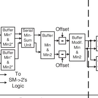 Block diagram of single decoding function unit (DFU) with