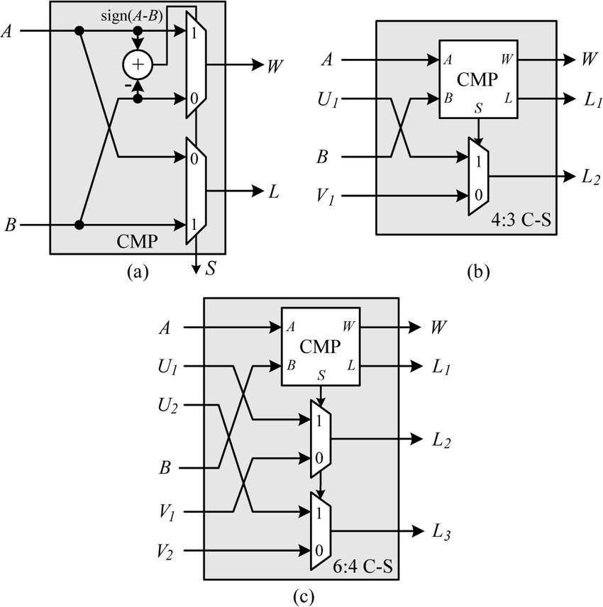 Block diagram for the CMP unit, the 4:3 C-S unit, and the
