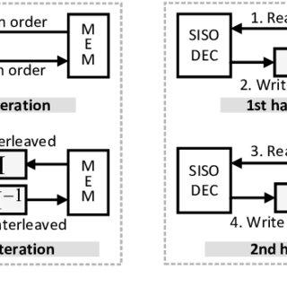(PDF) Parallel Interleaver Design for a High throughput
