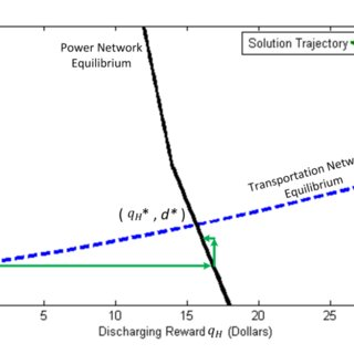 (PDF) Equilibrium Scheduling of Vehicle-To-Grid Technology