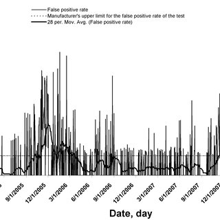Clinic-level temporal signals of the daily false positive