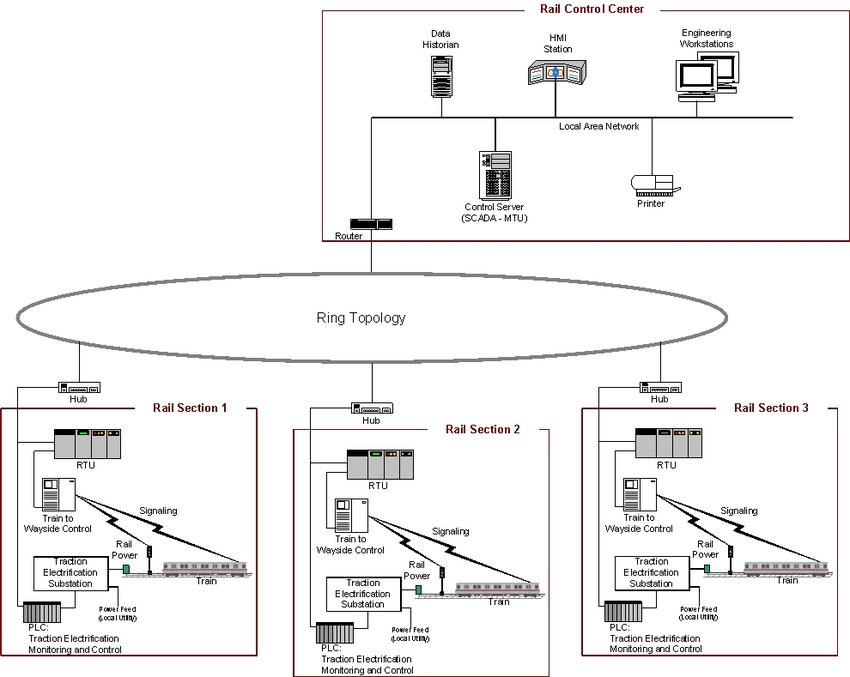 SCADA System Implementation Example (Rail Monitoring and