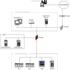 Dmz Network Diagram With 3 Aprilaire 600 Manual Wiring Firewall Between Corporate And Control