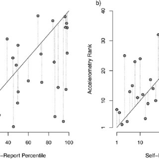 (PDF) The Validity and Value of Self-reported Physical