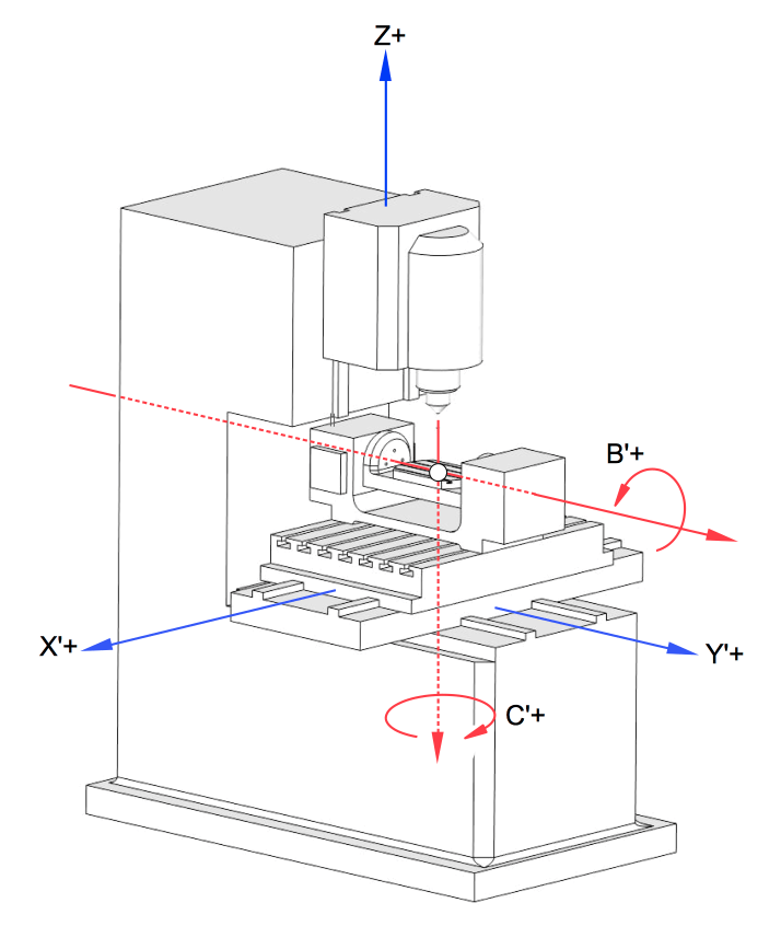 Schematic of the axis configuration found on the XYZ 1020