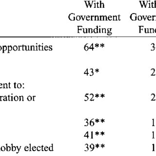 (PDF) Does Government Funding Suppress Nonprofit Political