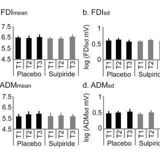 Experiment 4: Resting CSE is not affected by sulpiride a-d