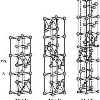 (a) XRD patterns for i) Ti3AlC2, ii) Ti3C2Tx, iii) Ti3C2Tx
