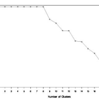 (PDF) Clustering in a Data Envelopment Analysis Using