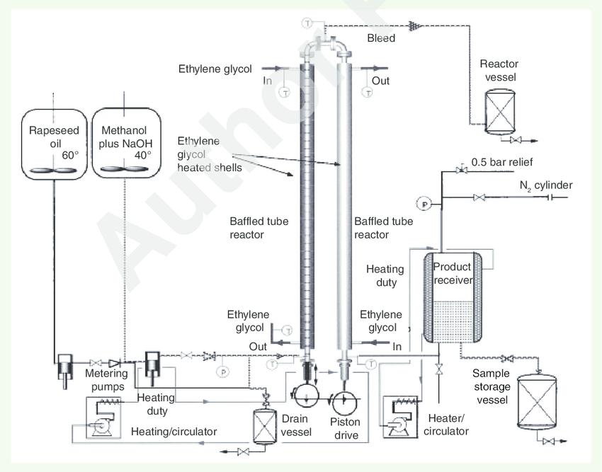 Process flow diagram for oscillatory baffled reactor