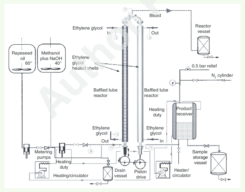 Process flow diagram for oscillatory baffled reactor