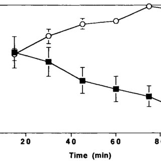 The effect of echistatin on the binding of biotinylated