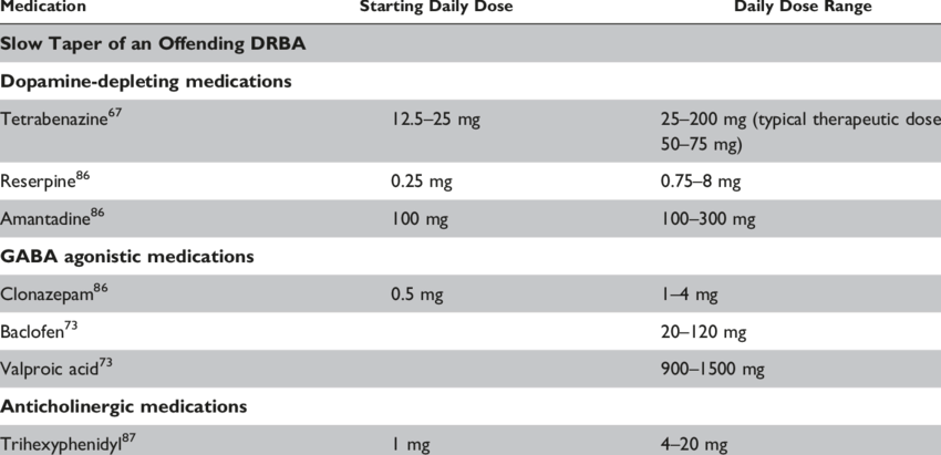 Treatment of Tardive Dyskinesia | Download Table