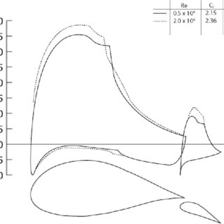 (PDF) Design of a High-Lift, Thick Airfoil for Unmanned