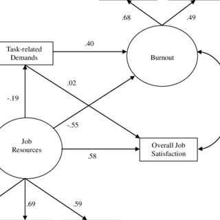 (PDF) Demands, Control, and Support: A Meta-Analytic