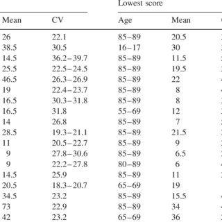 Calculated raw scores of the WAIS-IV VCI subtests