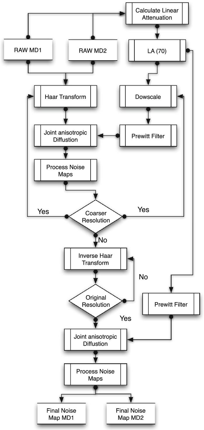 Flowchart describing the proposed algorithm for noise