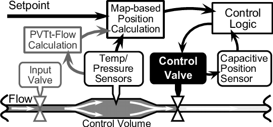 Schematic of flow control schemes for the Pivotal Gas Flow