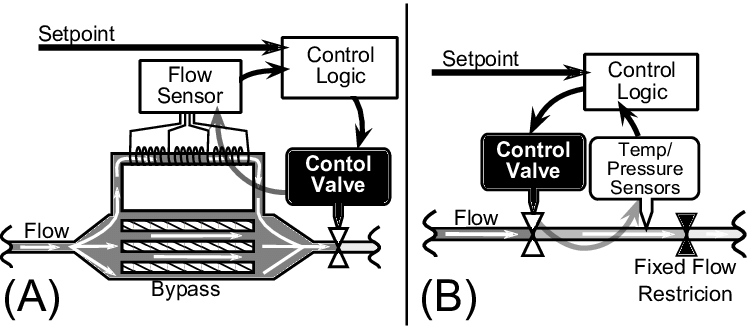 Schematic of flow control schemes for mass flow