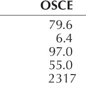 (PDF) Concurrent validity of written and OSCE components