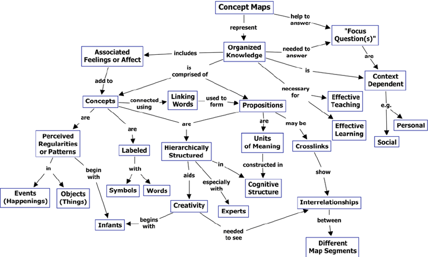 Function Protein Concept Map About Structure And
