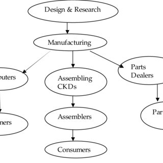 (PDF) Methodology for Value Chain Analysis in ICT Industry
