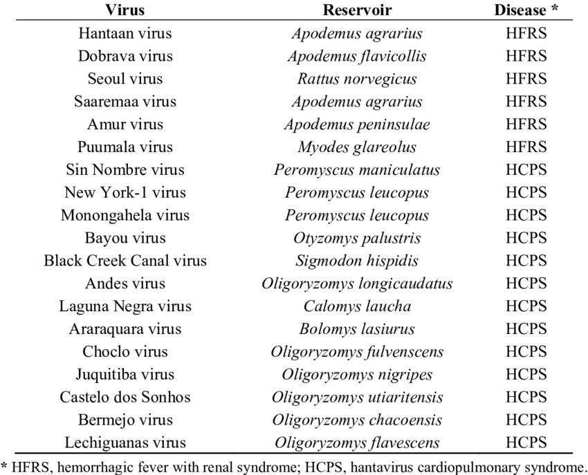 Pathogenic hantaviruses and their principal reservoir hosts ...