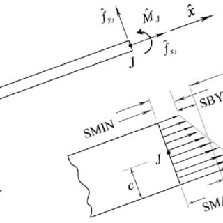 L-bracket finite element plane stress solution for the von