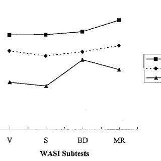 (PDF) The WASI matrix reasoning subtest: performance in