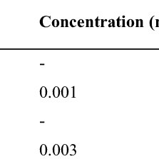 Economic assessment of weed management strategies in the