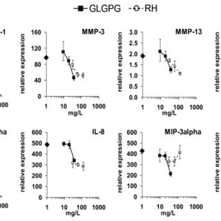 Effect of RHP and GLGPG on gene expression in chondrocytes