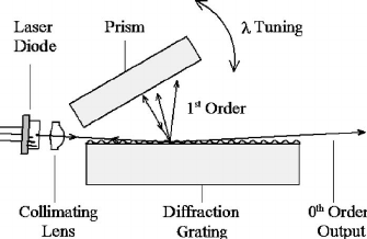 A schematic of a tunable external cavity diode laser in a