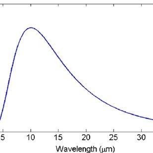Atmospheric transmittance versus wavelength, calculated