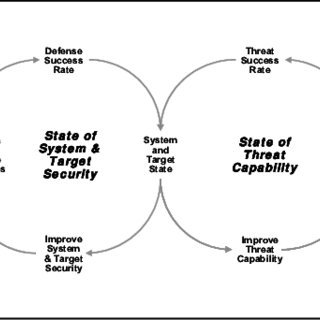 Escalation Cycle in terms of System, Target and Threat