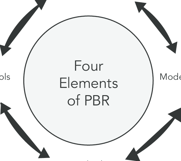 Four elements of research in practice-based research