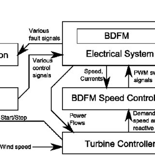 (PDF) Practical deployment of the Brushless Doubly-Fed