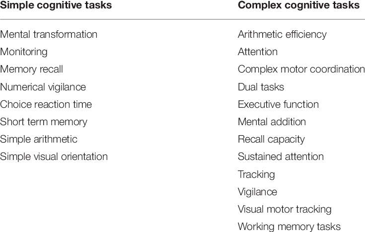 | Categorization of simple and complex cognitive tasks
