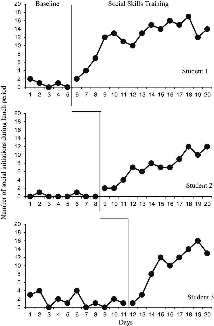 Hypothetical data for a multiple baseline design study