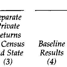 (PDF) How Large Are Human-Capital Externalities? Evidence