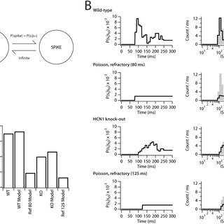 Stochastic gating of ion channels produces perithreshold