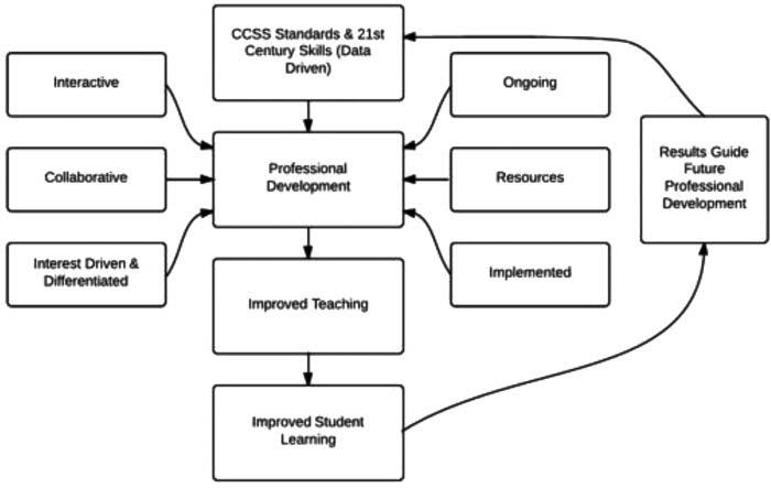 Graphic organizer summarizing the aspects of effective