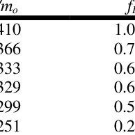 (PDF) Mid- to long-wavelength infrared plasmonic-photonics