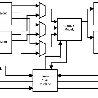 (PDF) Design of Floating Point Coprocessor Implementing
