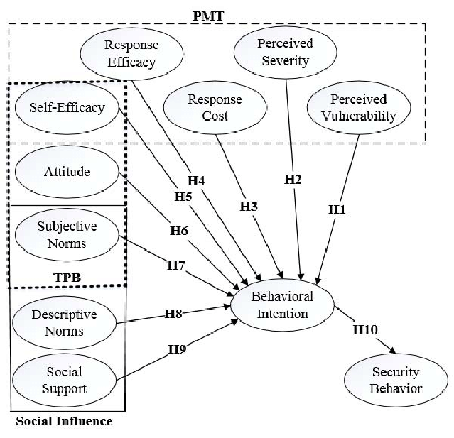 Research Model consisting of PMT, TPB, and social