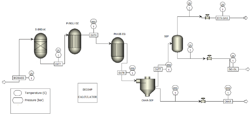 Process flow diagram of the pyrolysis simulation