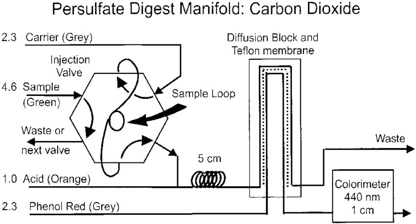 Flow injection manifold for detecting carbon dioxide in