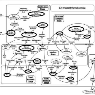 The basic process of FA flow inclusive of the standard of
