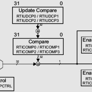 (PDF) Real Time Interrupt Modification to obtain multi