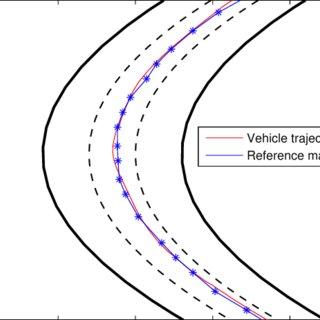 Closed-Loop Control System of Autonomous Vehicle