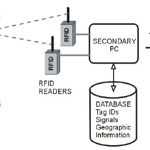 (PDF) An RFID-Based Intelligent Vehicle Speed Controller